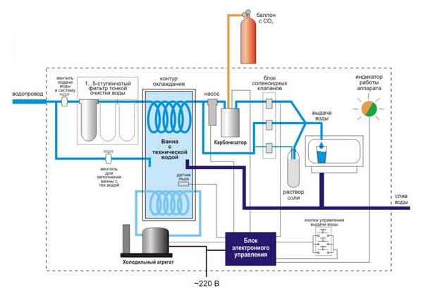 Схема конструкции аппараты